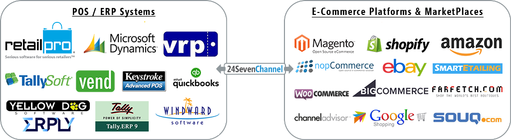 24Seven-Channel-Integrations_lmage1