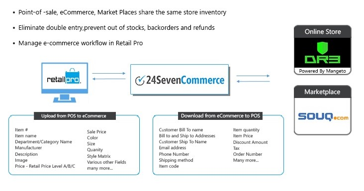 POS and eCommerce Integration